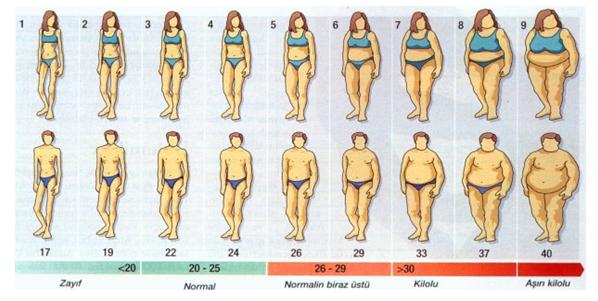 Obezite Nasıl Ölçülür